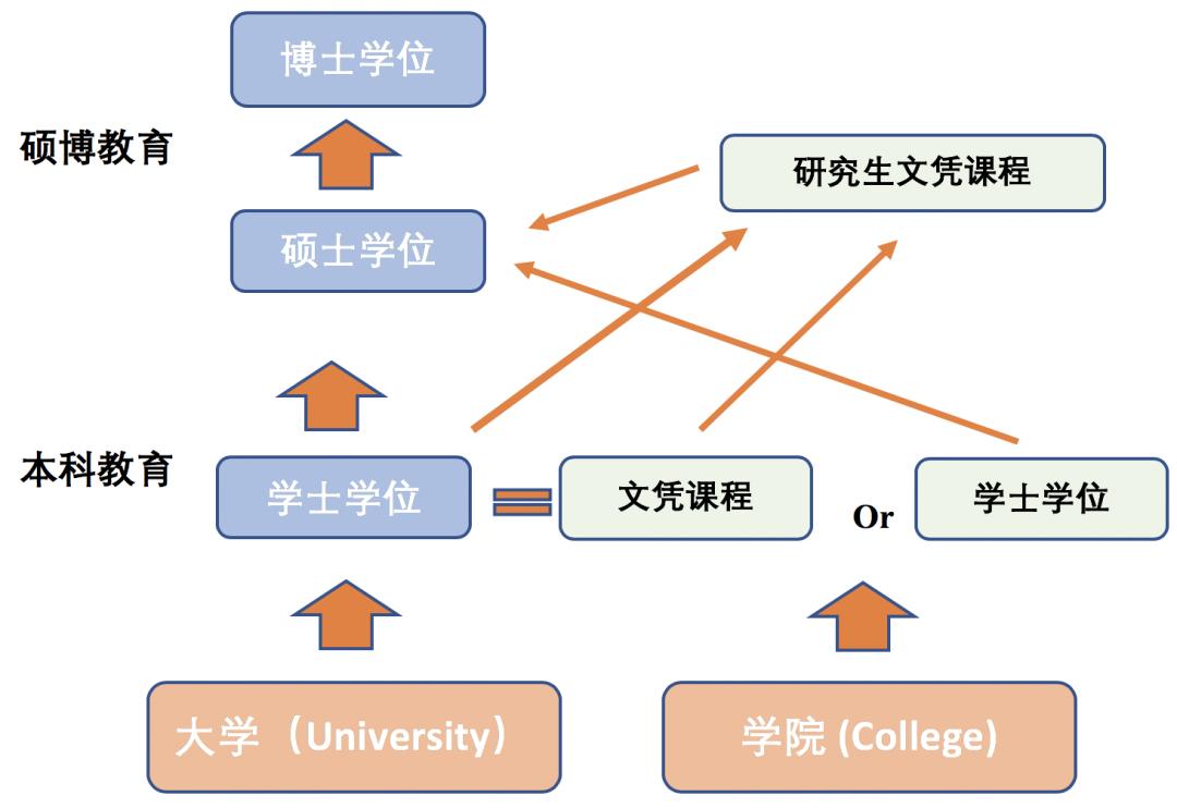 【留学小白手册】College就是三流大专吗?