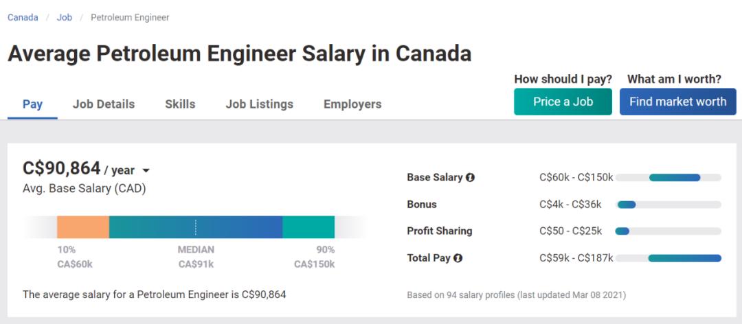 学了这些专业你还怕找不到工作吗?!加拿大高薪高就业率专业大盘点